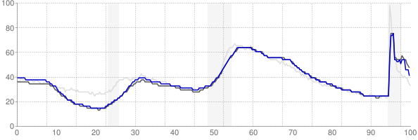 Hartford, Connecticut monthly unemployment rate chart